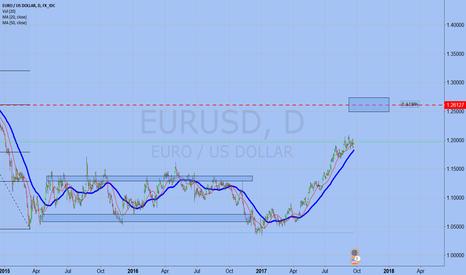 EURUSD: EURUSD 0.618%
