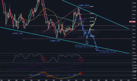 DXY: Long-term trend analysis on Dollar