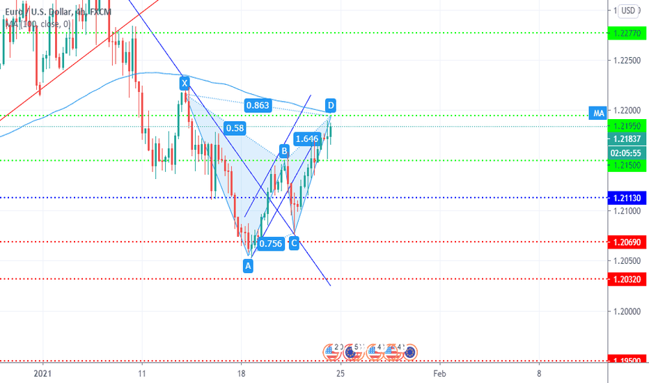 EURUSD FOR SELL