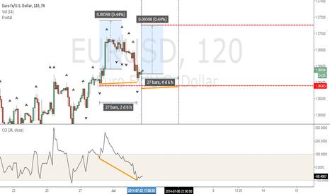 EURUSD: Signal Divergence