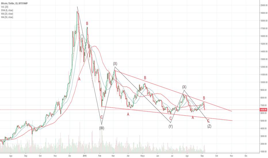 BTCUSD: Conteo Elliott Wave Bitcoin