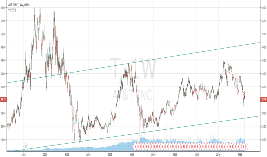 T: T weekly looks as though if it breaks below 32 its going to 26