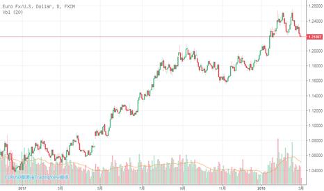 EURUSD: 比特币短线受阻于10522.0位置,做多。