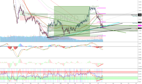 GBPNZD: GBPNZD: A Very Speculative Trade Today
