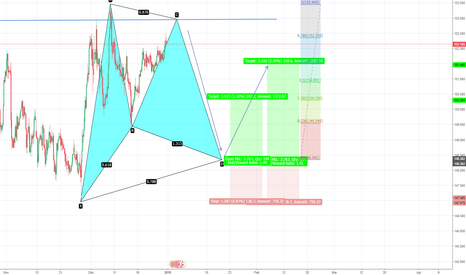 GBPJPY: GARTLEY PATTERN...W8 COMPLETED