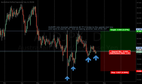 AUDJPY: AUDJPY Long Opportunity