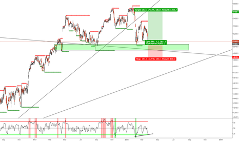 CAC40: CAC40 BUY