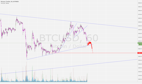 BTCUSD: one moar leg down .. if we sideways here enough