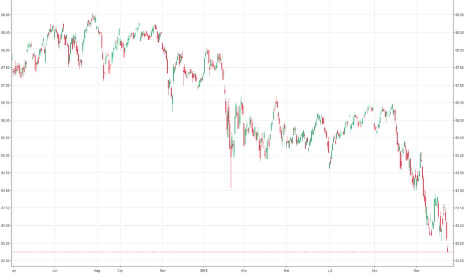 """HYG: """"Junk Bonds"""" in den USA setzen den Abwärtstrend weiter fort."""