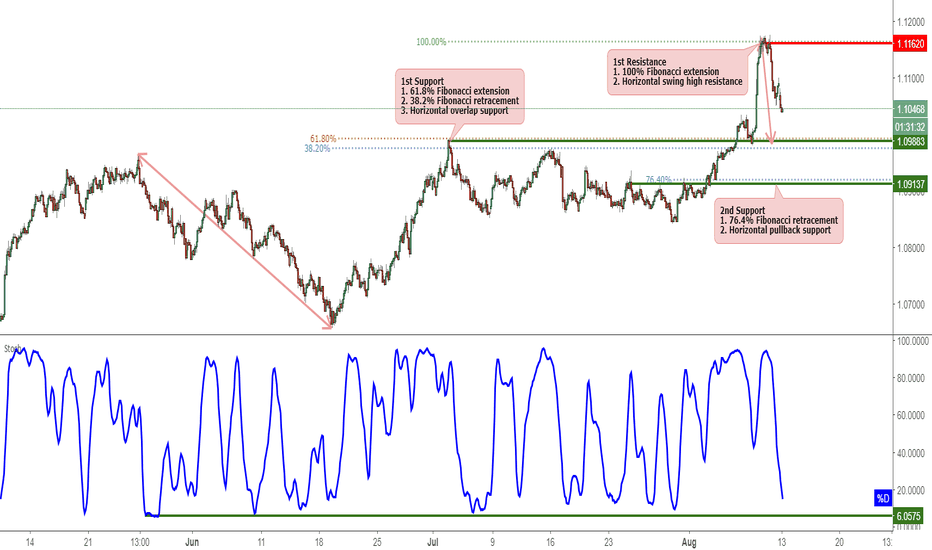 AUDNZD: AUDNZD Is Approaching Support, Potential Bounce!