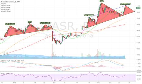 TASR: Head and Shoulders forming?