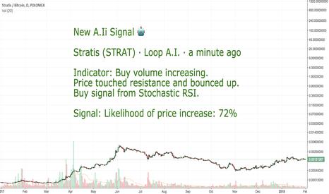 STRATBTC: CoinLoop AI Signal: Stratis (STRAT) - BUY