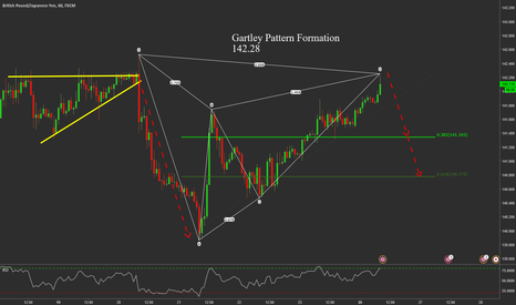 GBPJPY: GBPJPY Bear Gartley nearing completion