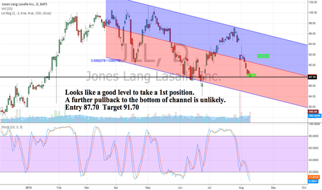 JLL: JLL Good level to take a 1st position. Swing Trade.