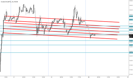 USOIL: adjusted   slight modification