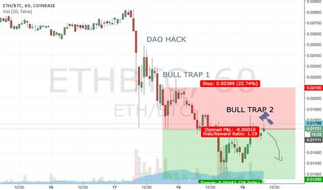 ETHBTC: ETH is a short