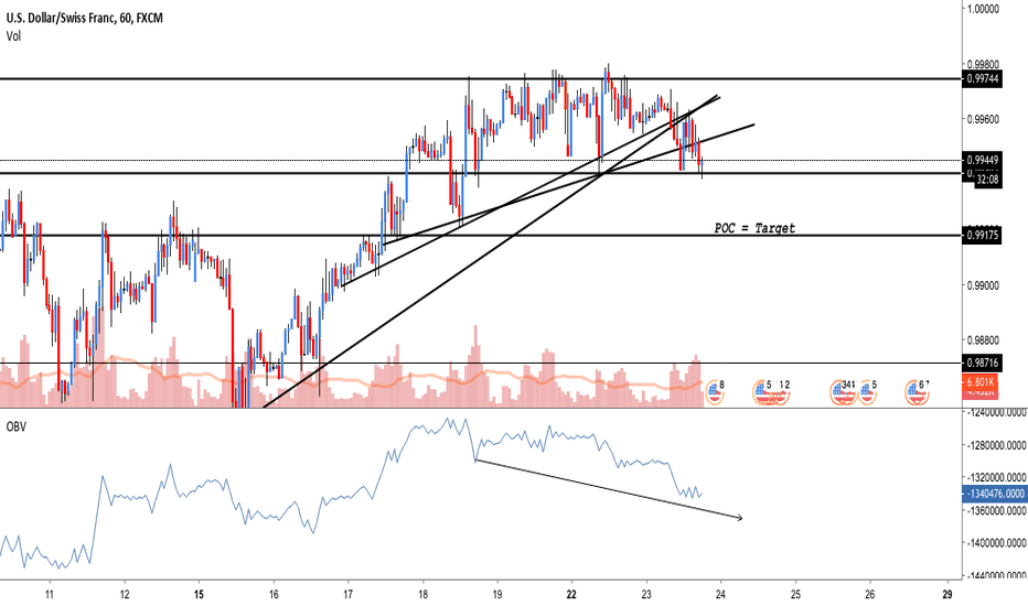 USDCHF: USD/CHF: Some bearish pressure, selling it