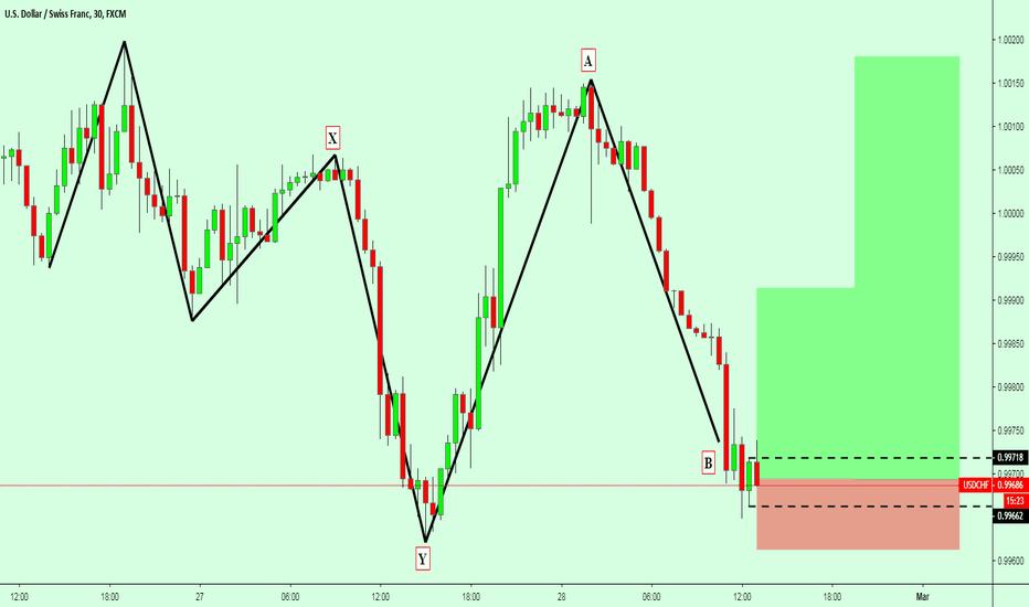 Usdchf Xyab Pattern In M30 Chart
