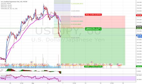 USDJPY: USDJPY: Selling at todays pivot (1:3 version)