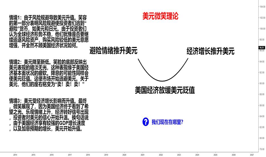 DXY: 美元微笑理论