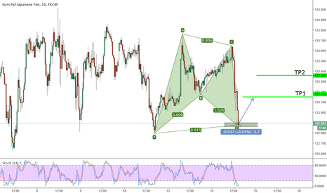 EURJPY: Active Bullish Gartley on EURJPY