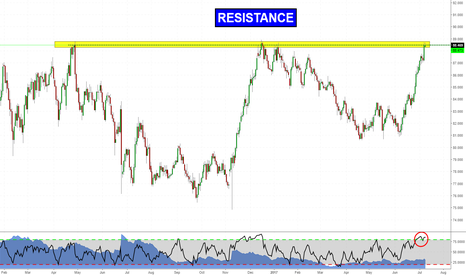 CADJPY: Up, up & up! It's time to fall. (CADJPY analysis)
