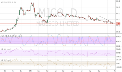 MJCO: buy majesco ltd