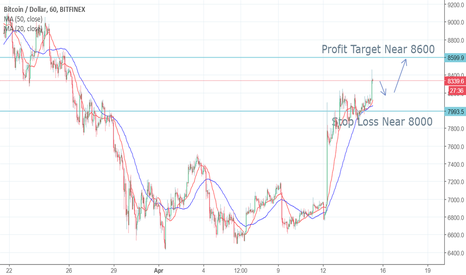 BTCUSD: Bitcoin just broke out of the 8200 resistance, buy next pullback