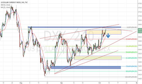 DXY: Pre NFP Dollar Index Analysis