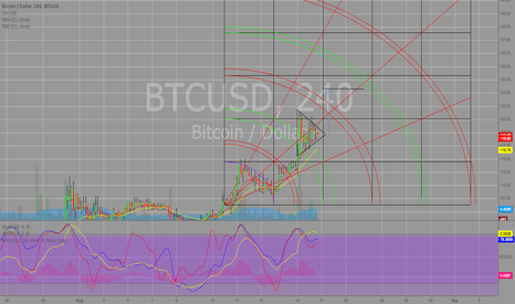 BTCUSD: Pennant forming - Target 128 ish