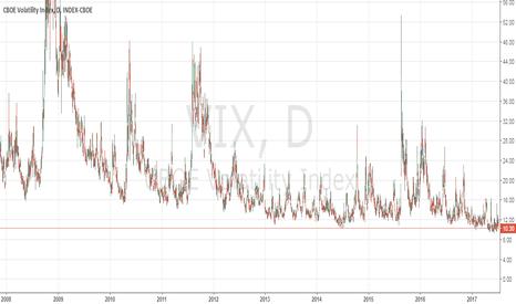 VIX: Volatilidad del VIX  bajo mínimos