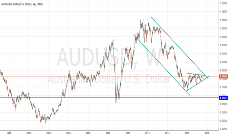 AUDUSD: short set up