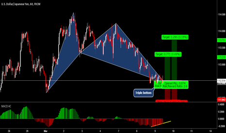 USDJPY: USDJPY Bullish Bat pattern Completion