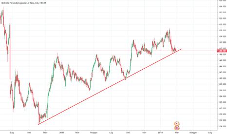 GBPJPY: Trend line di lungo periodo su GBP/JPY