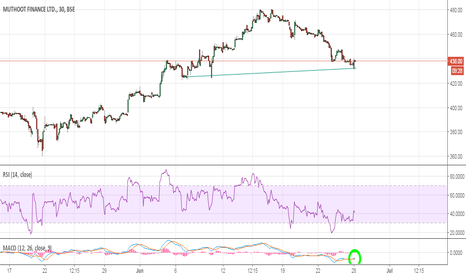 MUTHOOTFIN: Muthootfin:- Will it hold the trend line??