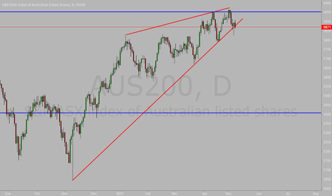 AUS200: Big Sell For AUS200 on Day Chart