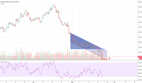 GBPUSD: GBPUSD - still in the bearish channel