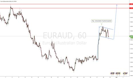 EURAUD: EURAUD - Flag pattern