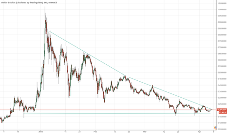 XLMUSD: Lumen approaching point of volatility colapse