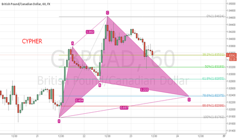 GBPCAD: Gbp/Cad Bullish Cypher in progress....