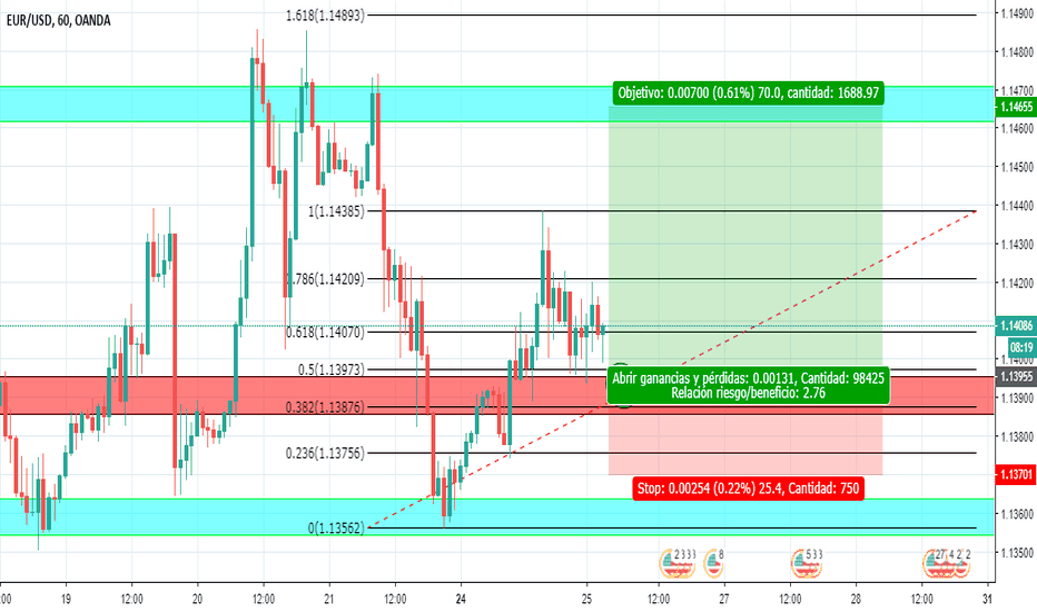 EURUSD: EUR/USD - H1 EN LARGO
