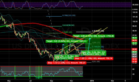 DXY: DXY ABC CORRECTION WEEKLY EXTENSION; SELL EU