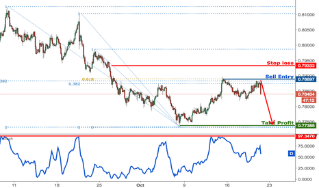 AUDUSD: AUDUSD back to major resistance, remain bearish