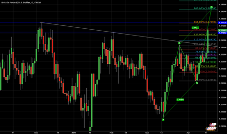 GBPUSD: GBP in bullish wave