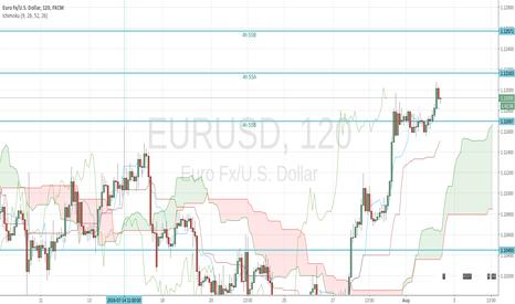 EURUSD: Pivot points for EURUSD at 13:13 (Paris time)