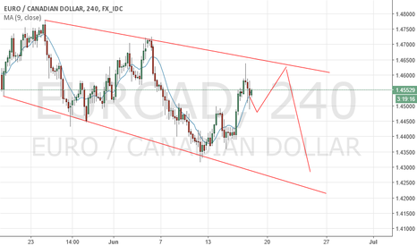 EURCAD: EURCAD potential clone movement