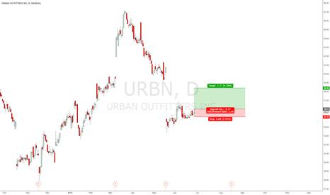URBN: long if break 36.03