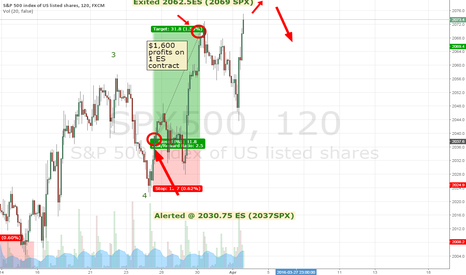 SPX500: Exited @ 2062.5ES, expecting 2072ES before downturn