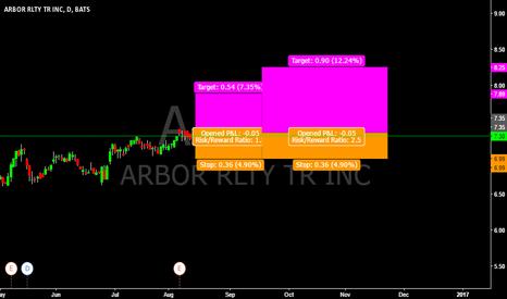 ABR: ABR-LONG (ICHRSI)
