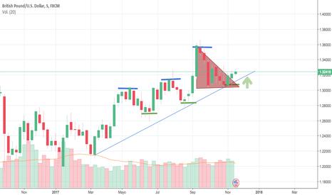 GBPUSD: GBPUSD swing en tendencia